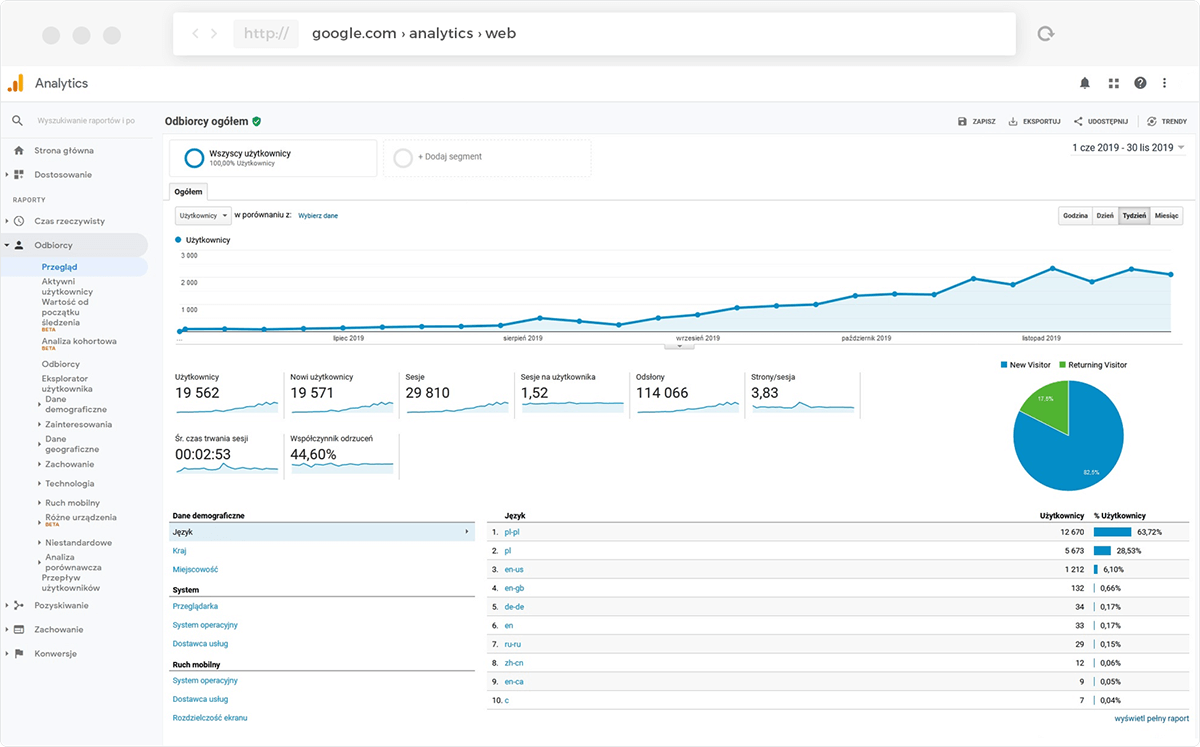 Analityka internetowa - Google Analytics
